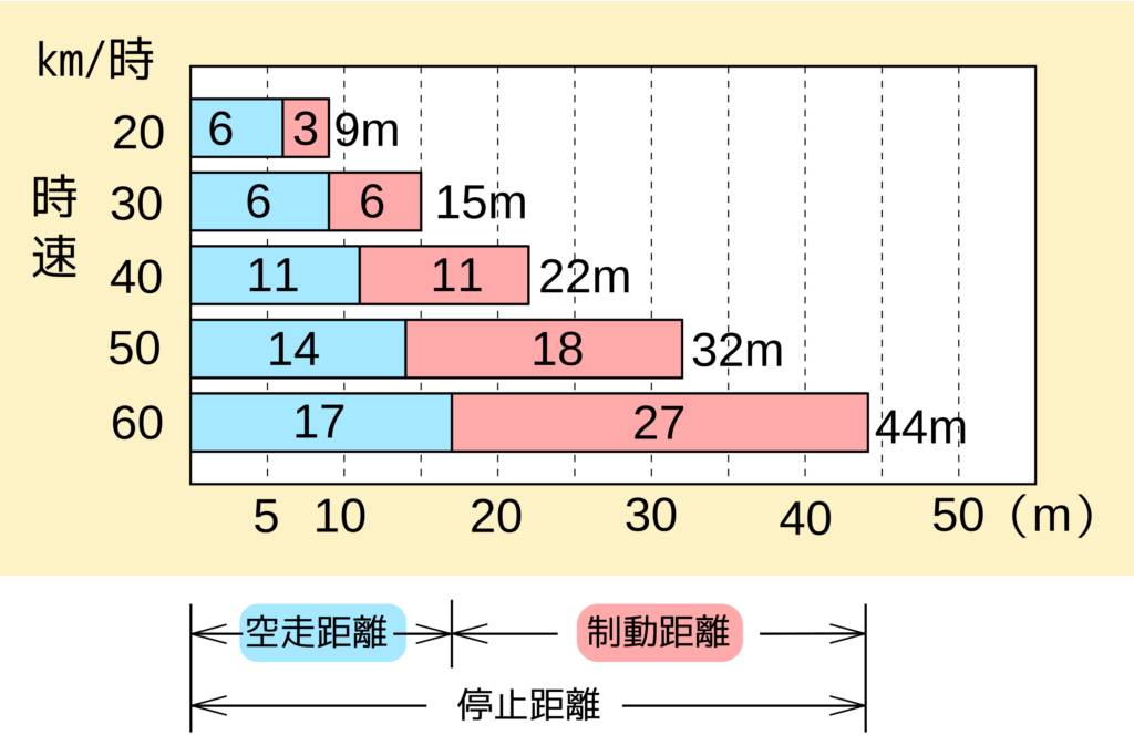 自動車の停止距離と速度の関係